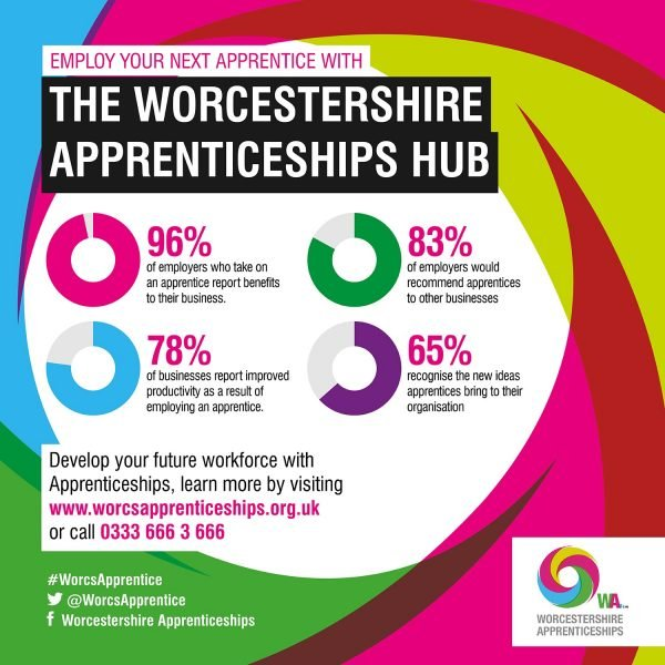 Worcestershire Apprenticeships Hub Infographic